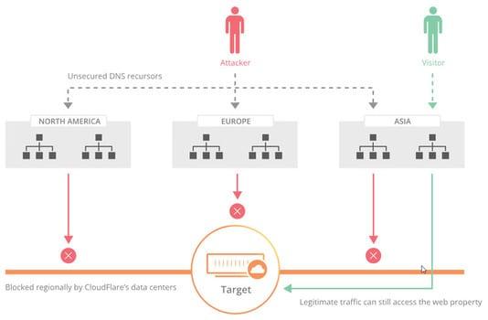 Schutz vor DDos