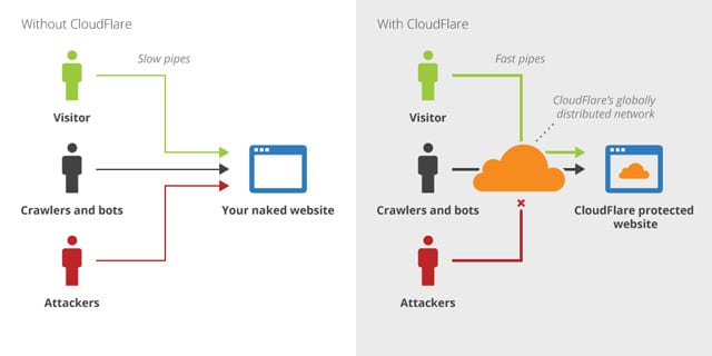 Funktion Cloudflare