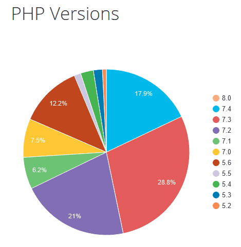 PHP Versionen in WordPress