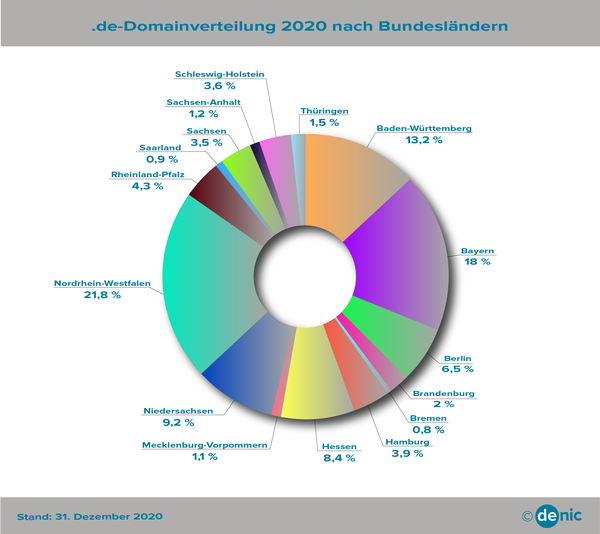 DENIC .de Domain Statistik: .de Domains in den Bundesländern (Prozent)