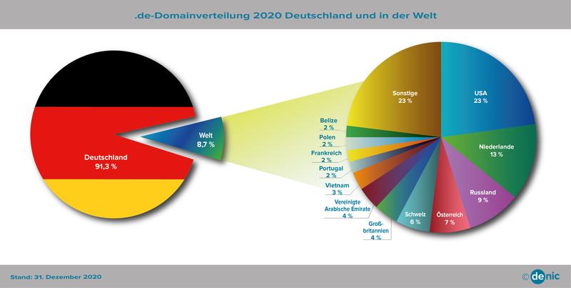 DENIC .de Domain Statistik: .de Domains im In- und Ausland (Prozent)